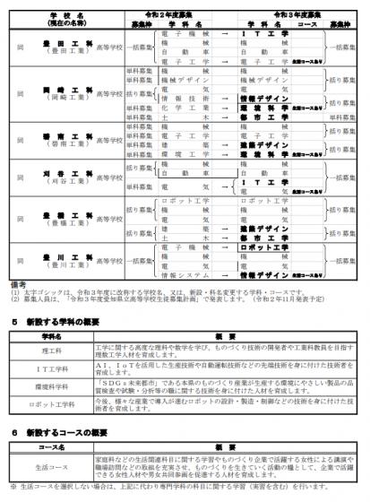 令和3年度 愛知県立高等学校の学科改編について4